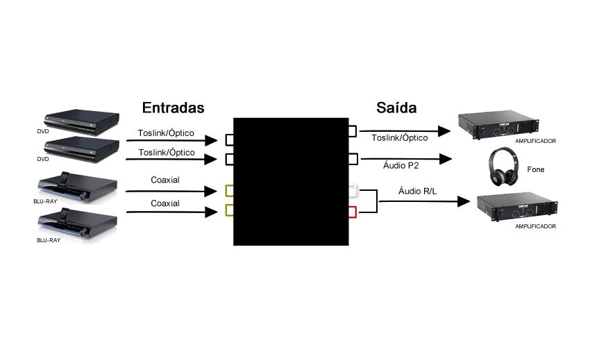 Conversor de áudio 2 vias Coaxial e Toslink para um Toslink e L / R estéreo