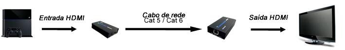Diagrama extensor hdmi 100 metros
