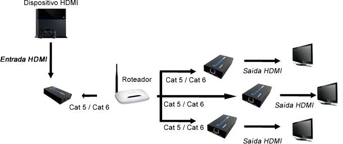 distribuidor extensor hdmi 120 metros via rj 45 cat 6