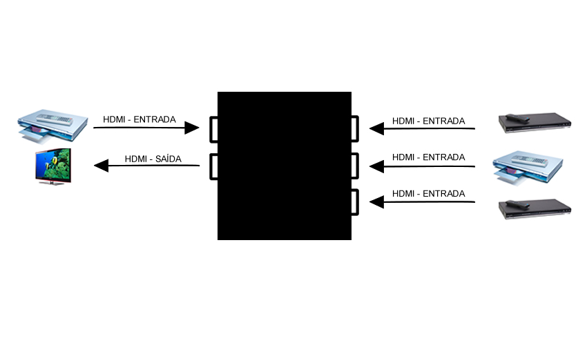Switcher Hdmi 4×1 3d 4k X 2k Com Função Pip 3