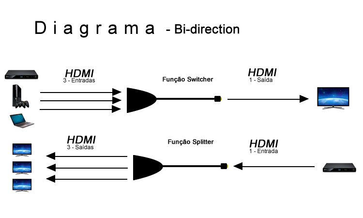 Distribuidor HDMI Splitter 1x3 ou Switch 3x1 - 4 K X 2 K