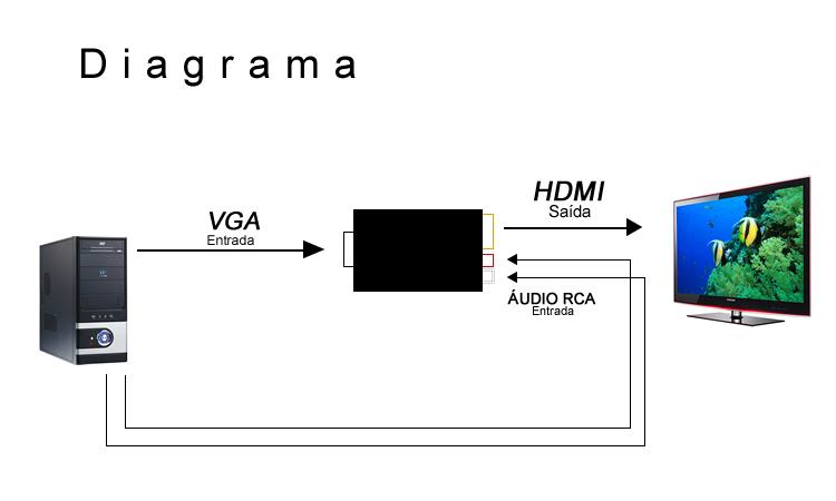 Conversor de Vídeo VGA com RCA R/L estéreo para HDMI